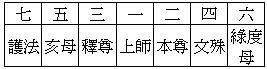 格奉單數聖眾的佛壇圖