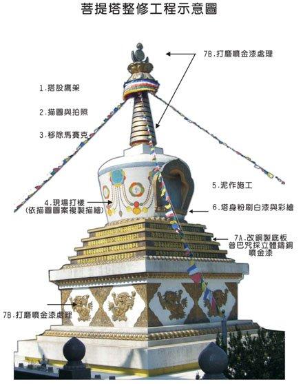 菩提塔整修示意圖